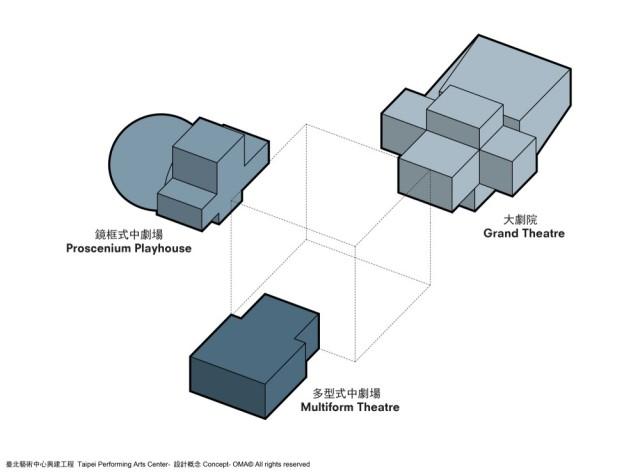 1329489012-tpac-oma-diagram-concept-1-copyright-oma-1000x740