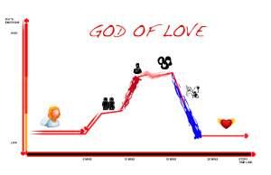 god-of-love
