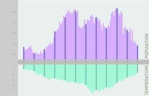 population_temperature