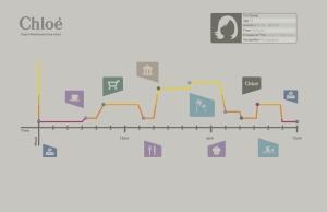 time-diagrams
