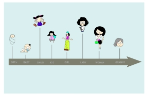 time line 2