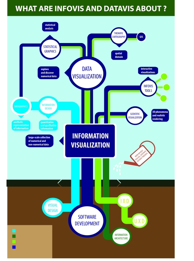 tracing of information graphics