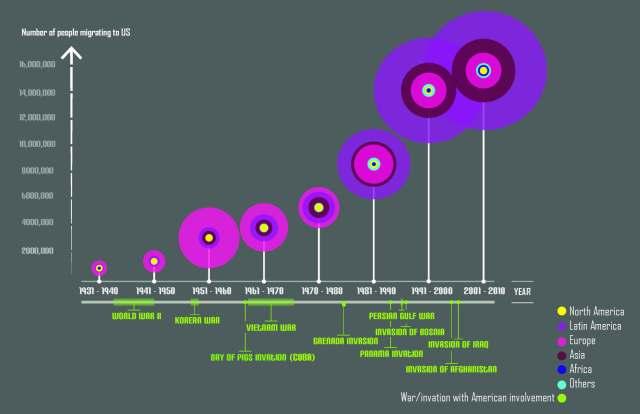Migration & War Diagram