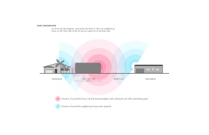 sitediagram1.2_noise consideration