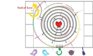 God of love diagram
