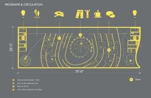 Program and circulation