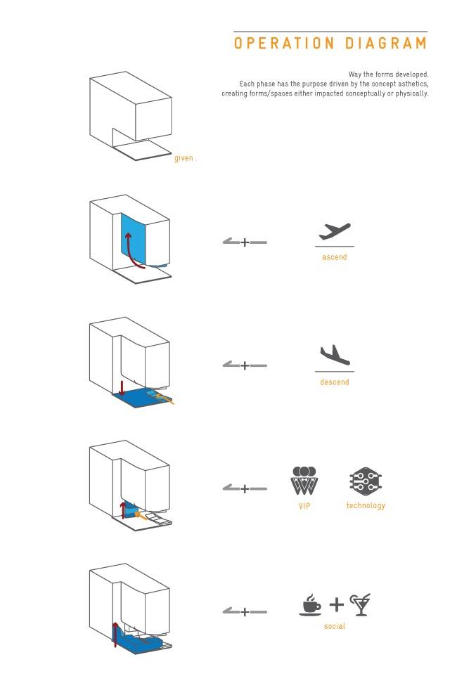 avian_operation
