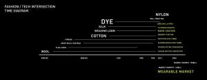 DL3_W03_timediagram-01