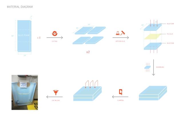 material diagram-01-02