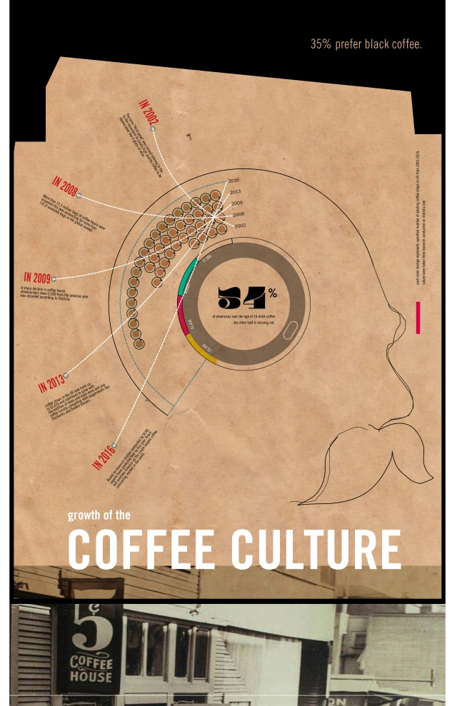 Alvin Oei - Design Lab 3 Week 4 - Coffee Culture
