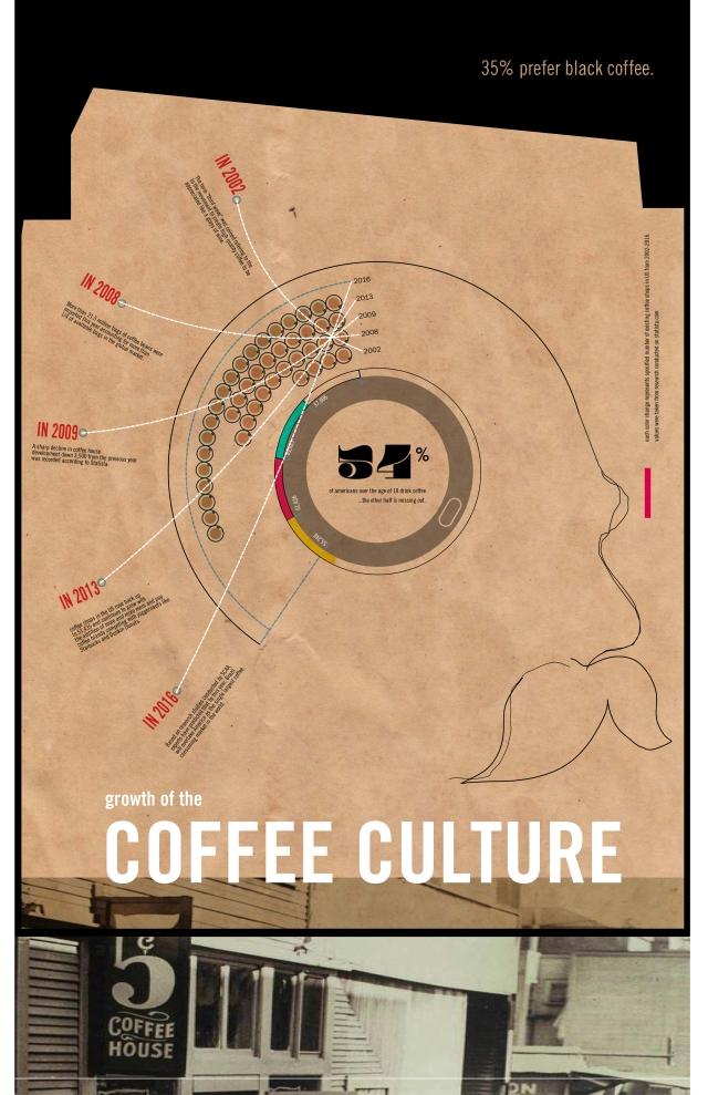 Alvin Oei - Design Lab 3 Week 4 - Coffee Culture