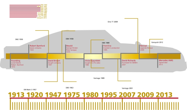 AstonMartin_Timeline