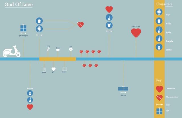 Godoflove_Diagram