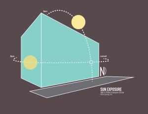 sinal sun diagram