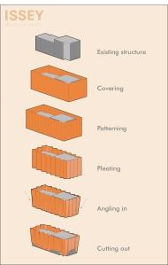 Facade operative diagram