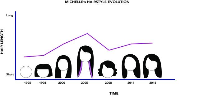 MichelleSugeng Me Diagram