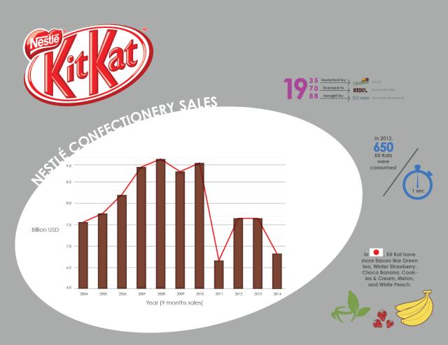 Kit kat timeline