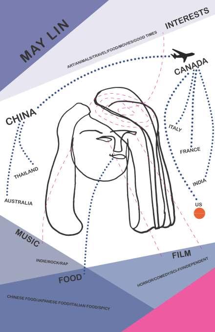 self diagram