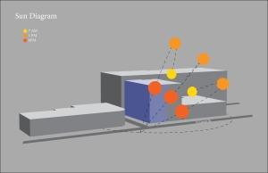 sun diagram