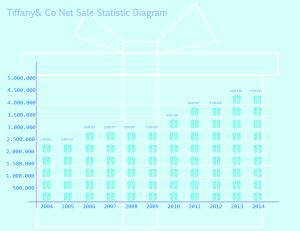 tiffany statistic graph